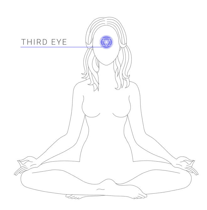 Indicating the location of the third eye chakra symbol on a female body diagram in a sitting lotus position.