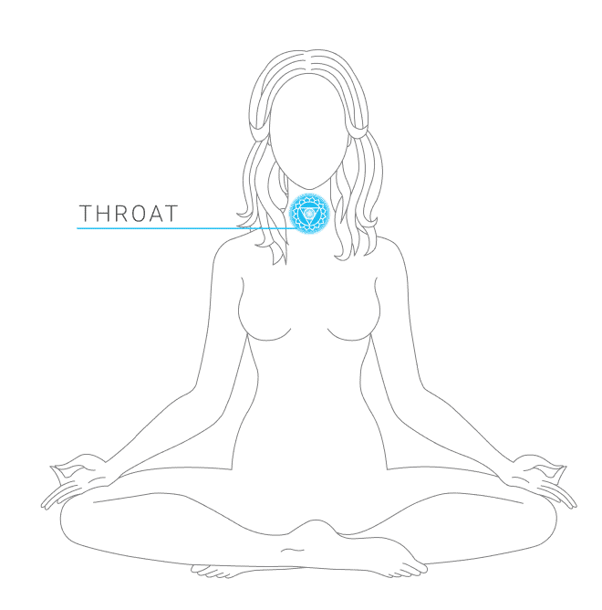 Indicating the location of the throat chakra symbol on a female body diagram in a sitting lotus position.
